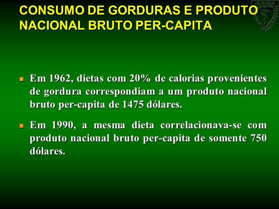 CONSUMO DE GORDURAS E PRODUTO NACIONAL BRUTO PER-CAPITA