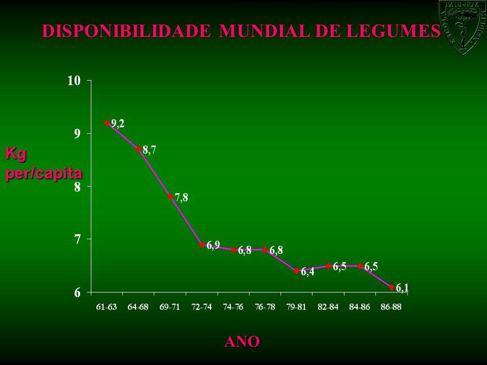 DISPONIBILIDADE MUNDIAL DE LEGUMES