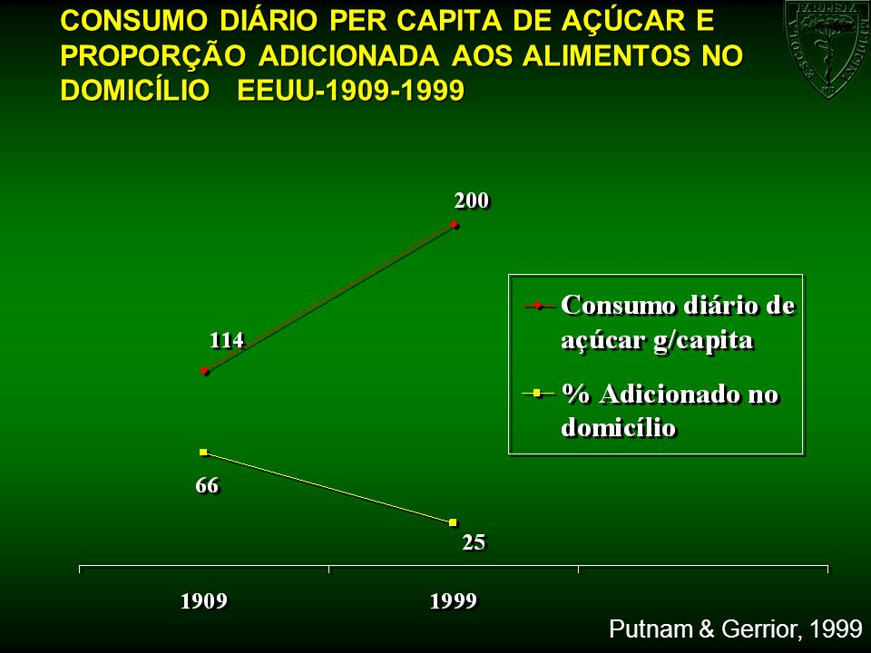 CONSUMO DIÁRIO PER CAPITA DE AÇÚCAR E PROPORÇÃO ADICIONADA AOS ALIMENTOS NO DOMICÍLIO EEUU-1909-1999