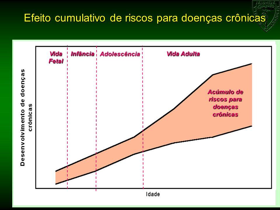 Efeito cumulativo de riscos para doenças crônicas