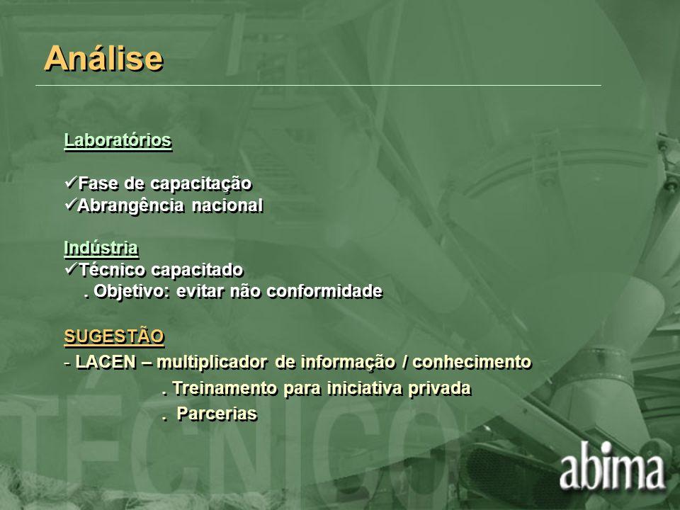 Análise Laboratórios Fase de capacitação Abrangência nacional