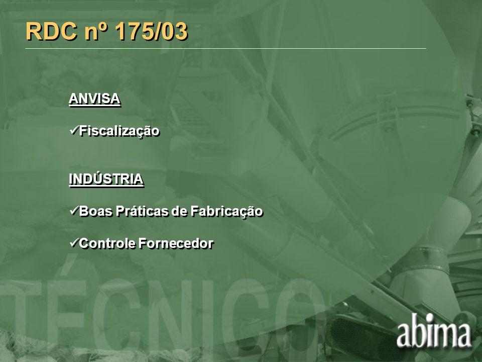 RDC nº 175/03 ANVISA Fiscalização INDÚSTRIA