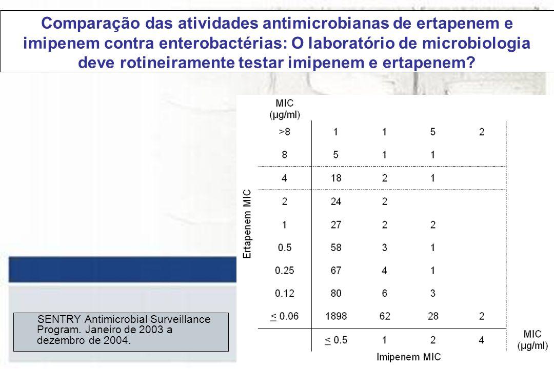 Comparação das atividades antimicrobianas de ertapenem e imipenem contra enterobactérias: O laboratório de microbiologia deve rotineiramente testar imipenem e ertapenem