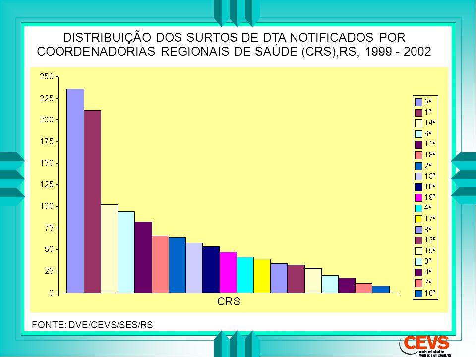 DISTRIBUIÇÃO DOS SURTOS DE DTA NOTIFICADOS POR COORDENADORIAS REGIONAIS DE SAÚDE (CRS),RS, 1999 - 2002