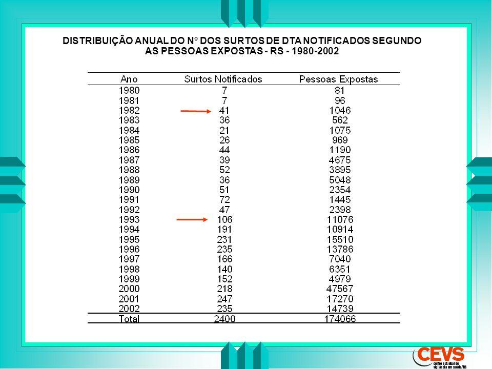 DISTRIBUIÇÃO ANUAL DO Nº DOS SURTOS DE DTA NOTIFICADOS SEGUNDO AS PESSOAS EXPOSTAS - RS - 1980-2002
