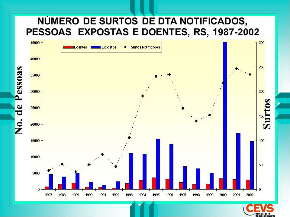 NÚMERO DE SURTOS DE DTA NOTIFICADOS, PESSOAS EXPOSTAS E DOENTES, RS, 1987-2002