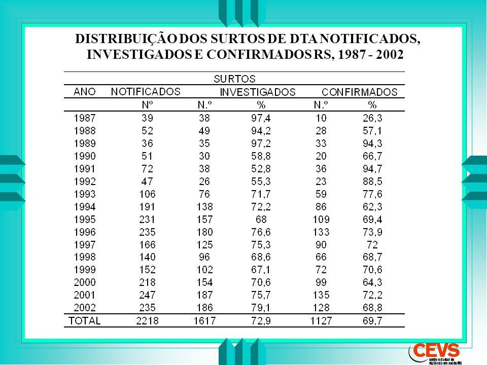 DISTRIBUIÇÃO DOS SURTOS DE DTA NOTIFICADOS, INVESTIGADOS E CONFIRMADOS RS, 1987 - 2002