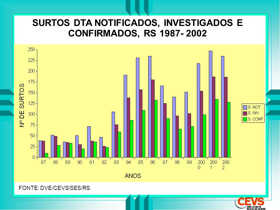 SURTOS DTA NOTIFICADOS, INVESTIGADOS E CONFIRMADOS, RS 1987- 2002