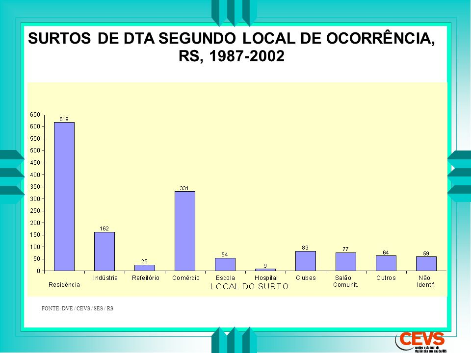 SURTOS DE DTA SEGUNDO LOCAL DE OCORRÊNCIA, RS, 1987-2002