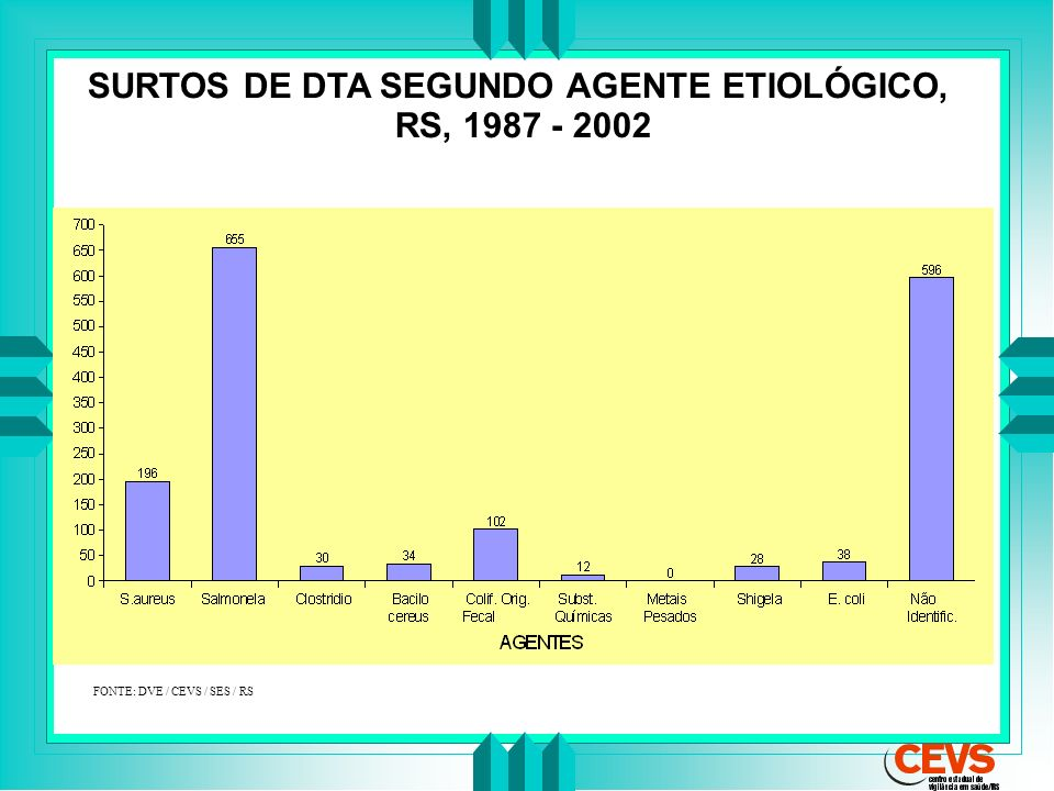 SURTOS DE DTA SEGUNDO AGENTE ETIOLÓGICO,