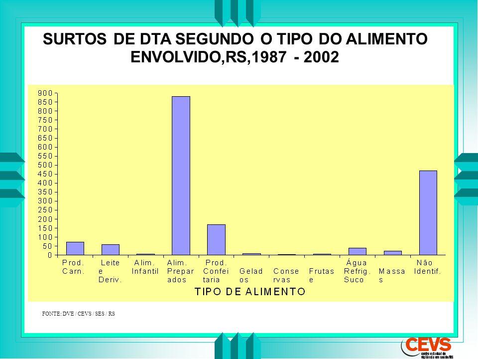 SURTOS DE DTA SEGUNDO O TIPO DO ALIMENTO ENVOLVIDO,RS,1987 - 2002