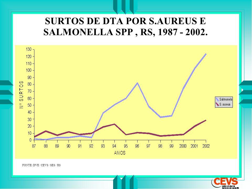 SURTOS DE DTA POR S.AUREUS E SALMONELLA SPP , RS, 1987 - 2002.