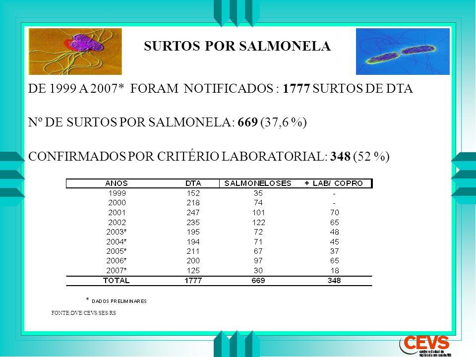 SURTOS POR SALMONELA DE 1999 A 2007* FORAM NOTIFICADOS : 1777 SURTOS DE DTA. Nº DE SURTOS POR SALMONELA: 669 (37,6 %)