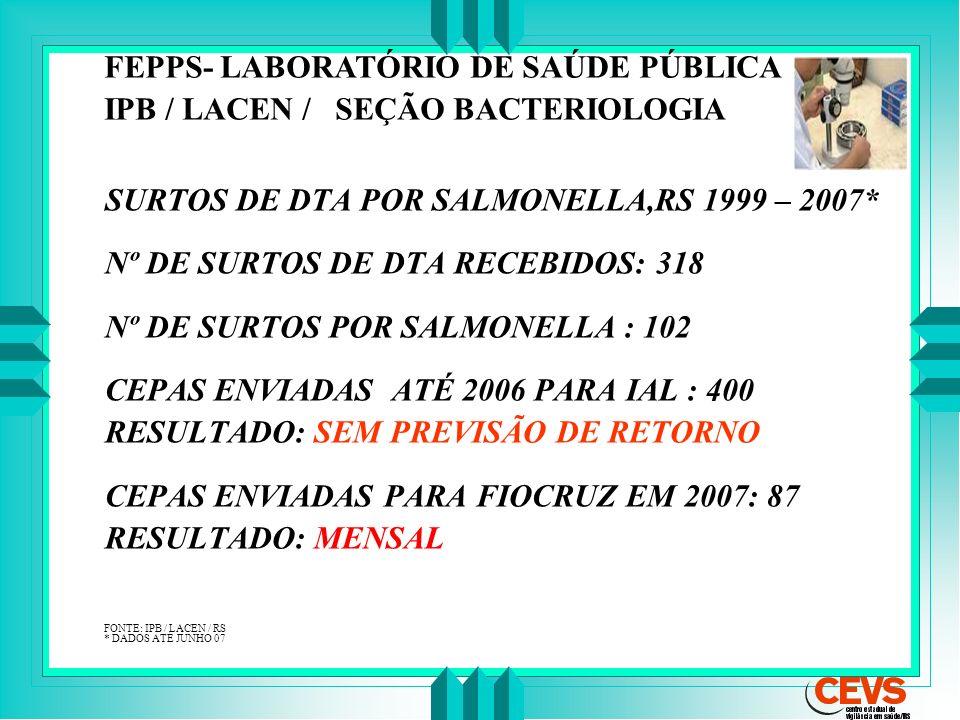 FEPPS- LABORATÓRIO DE SAÚDE PÚBLICA IPB / LACEN / SEÇÃO BACTERIOLOGIA