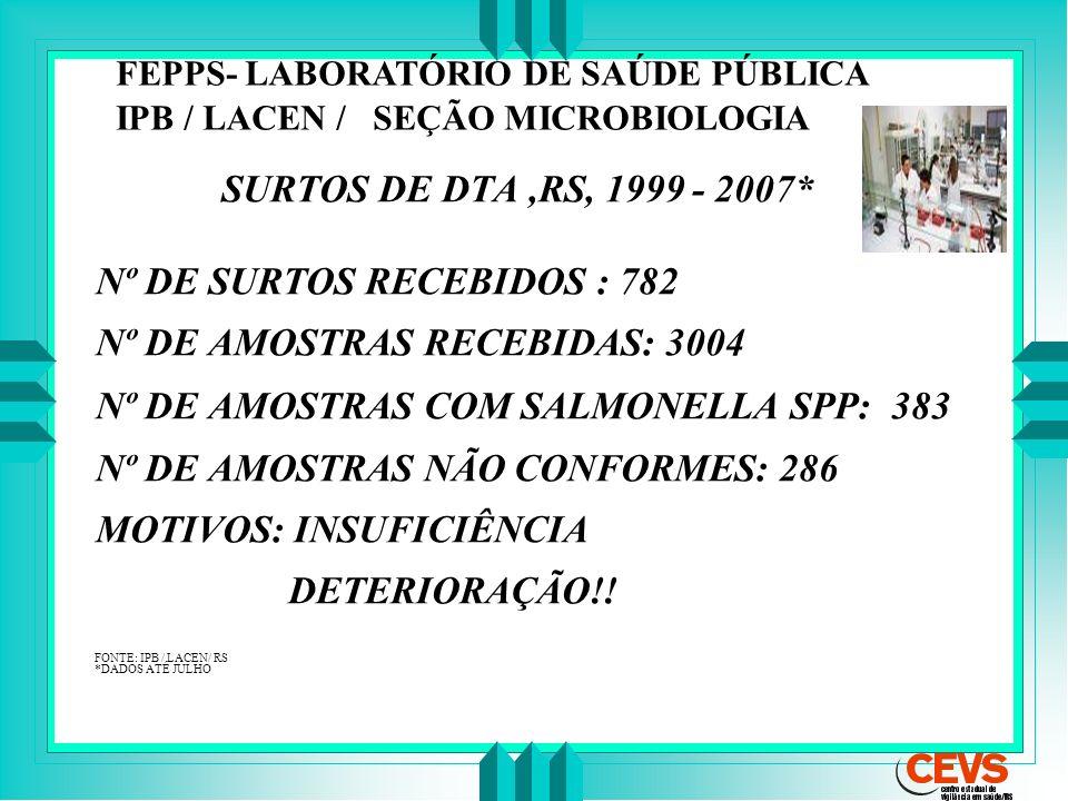 Nº DE SURTOS RECEBIDOS : 782 Nº DE AMOSTRAS RECEBIDAS: 3004