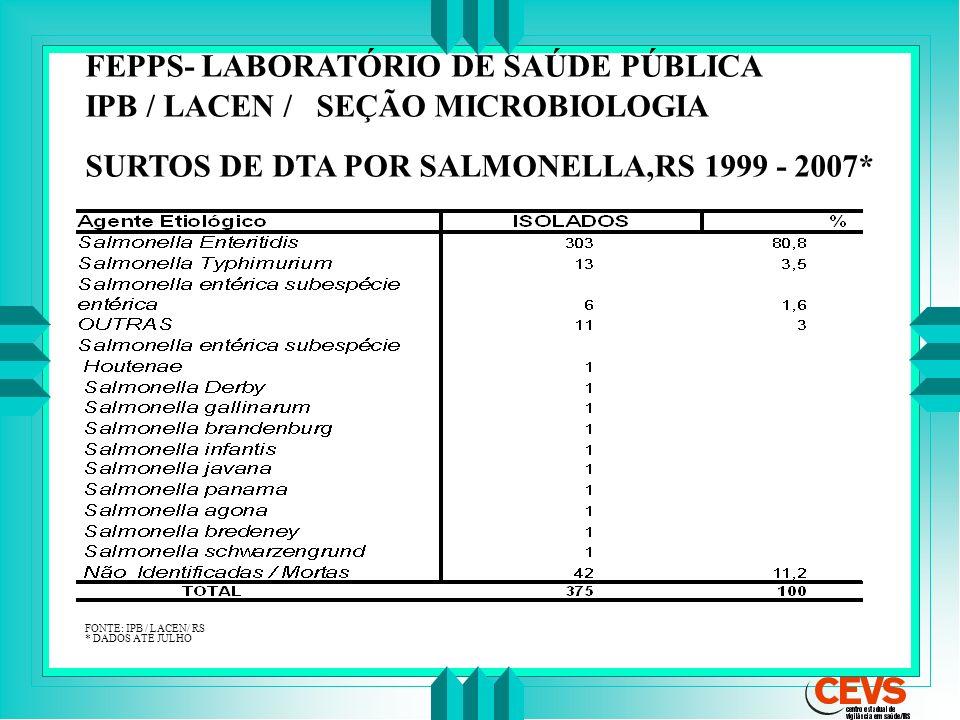 FEPPS- LABORATÓRIO DE SAÚDE PÚBLICA IPB / LACEN / SEÇÃO MICROBIOLOGIA