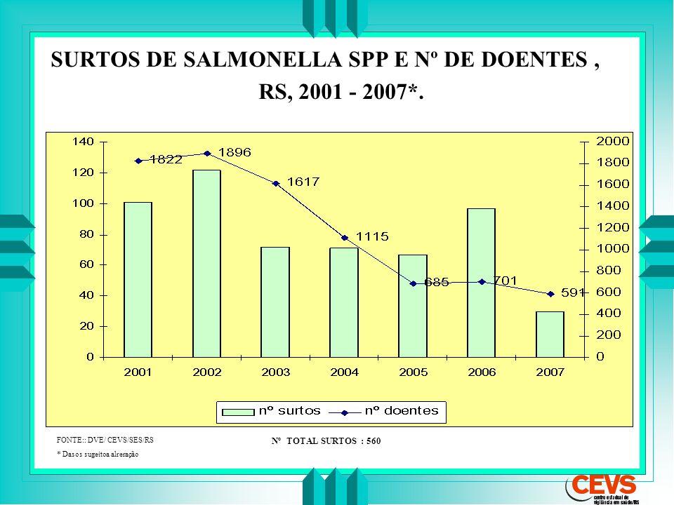 SURTOS DE SALMONELLA SPP E Nº DE DOENTES , RS, 2001 - 2007*.