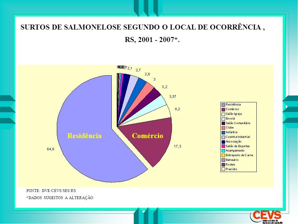 SURTOS DE SALMONELOSE SEGUNDO O LOCAL DE OCORRÊNCIA ,