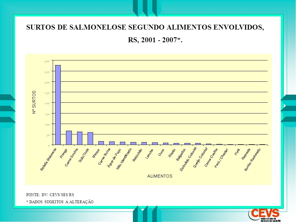 SURTOS DE SALMONELOSE SEGUNDO ALIMENTOS ENVOLVIDOS, RS, 2001 - 2007*.
