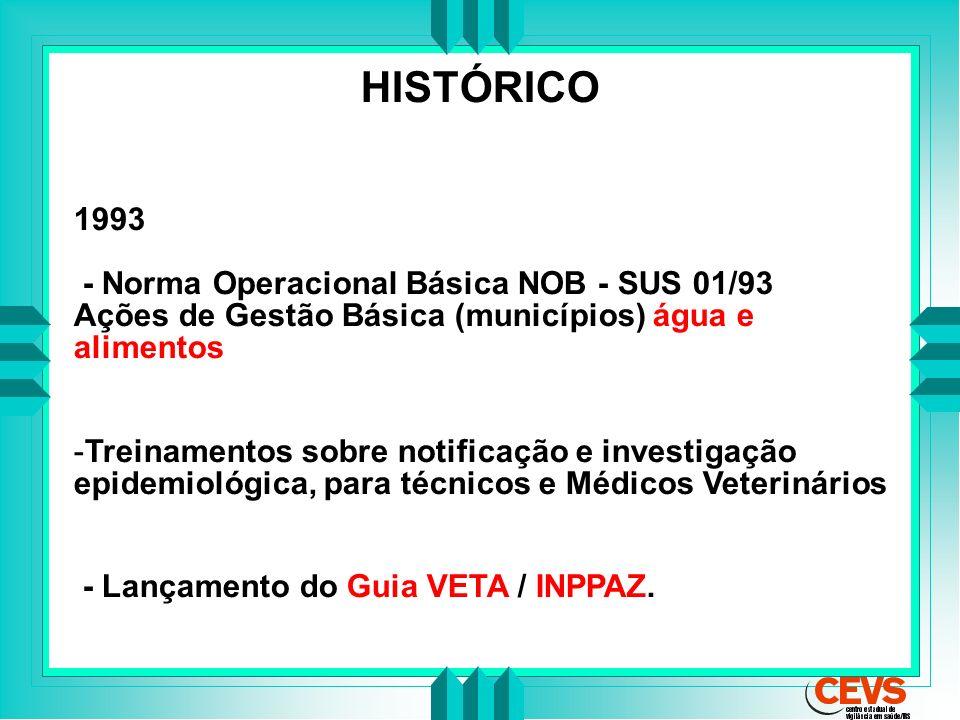 HISTÓRICO 1993 - Norma Operacional Básica NOB - SUS 01/93