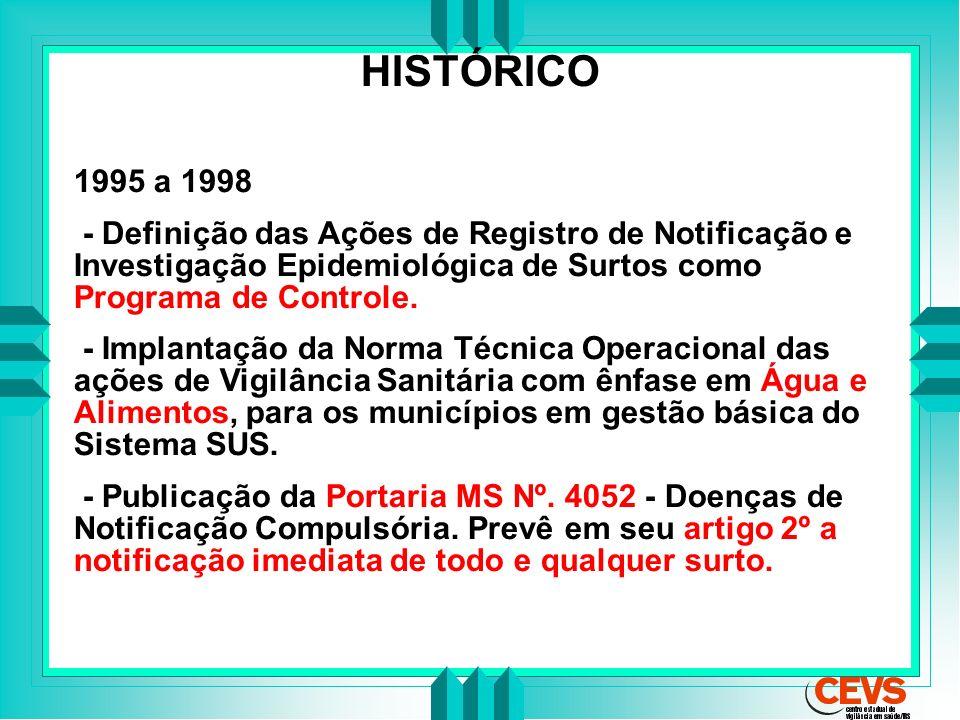 HISTÓRICO 1995 a 1998. - Definição das Ações de Registro de Notificação e Investigação Epidemiológica de Surtos como Programa de Controle.