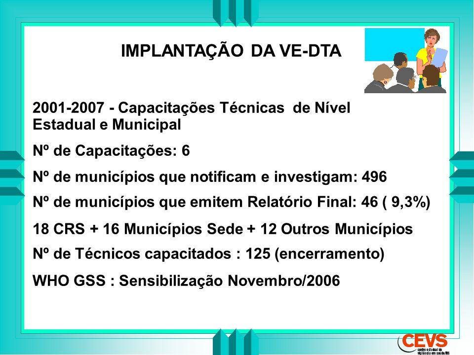 IMPLANTAÇÃO DA VE-DTA 2001-2007 - Capacitações Técnicas de Nível Estadual e Municipal.