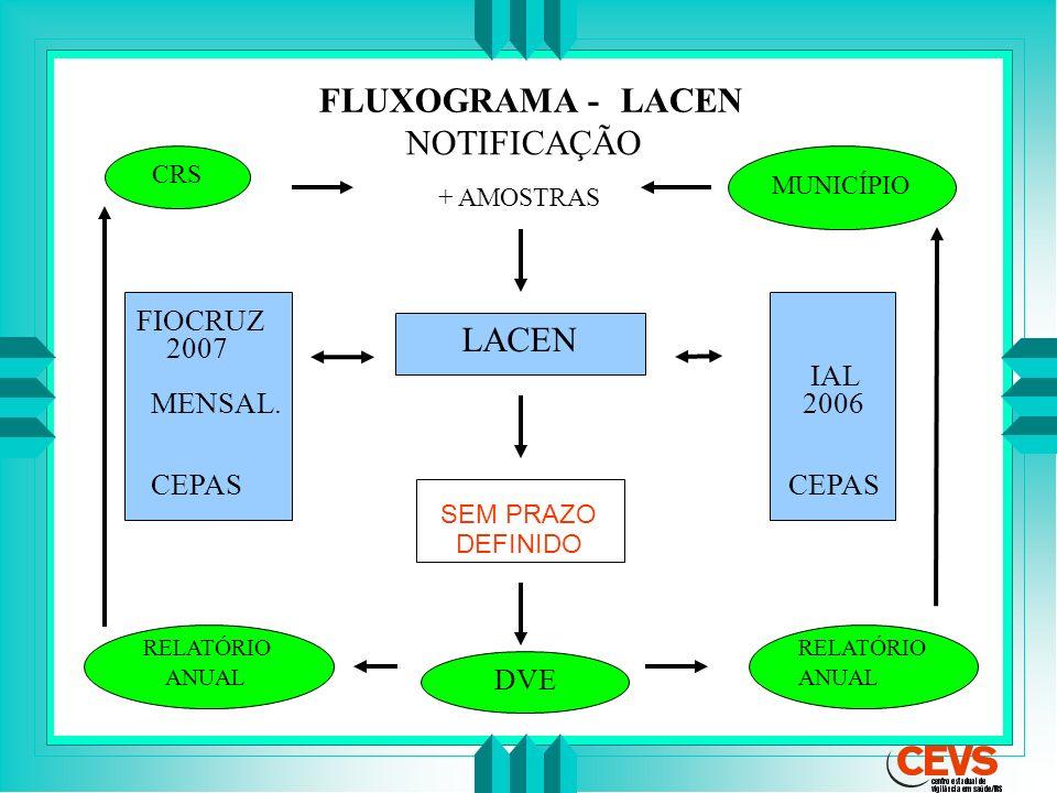 FLUXOGRAMA -- LACEN NOTIFICAÇÃO LACEN FIOCRUZ 2007 MENSAL. CEPAS IAL
