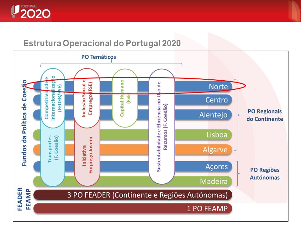 Estrutura Operacional do Portugal 2020