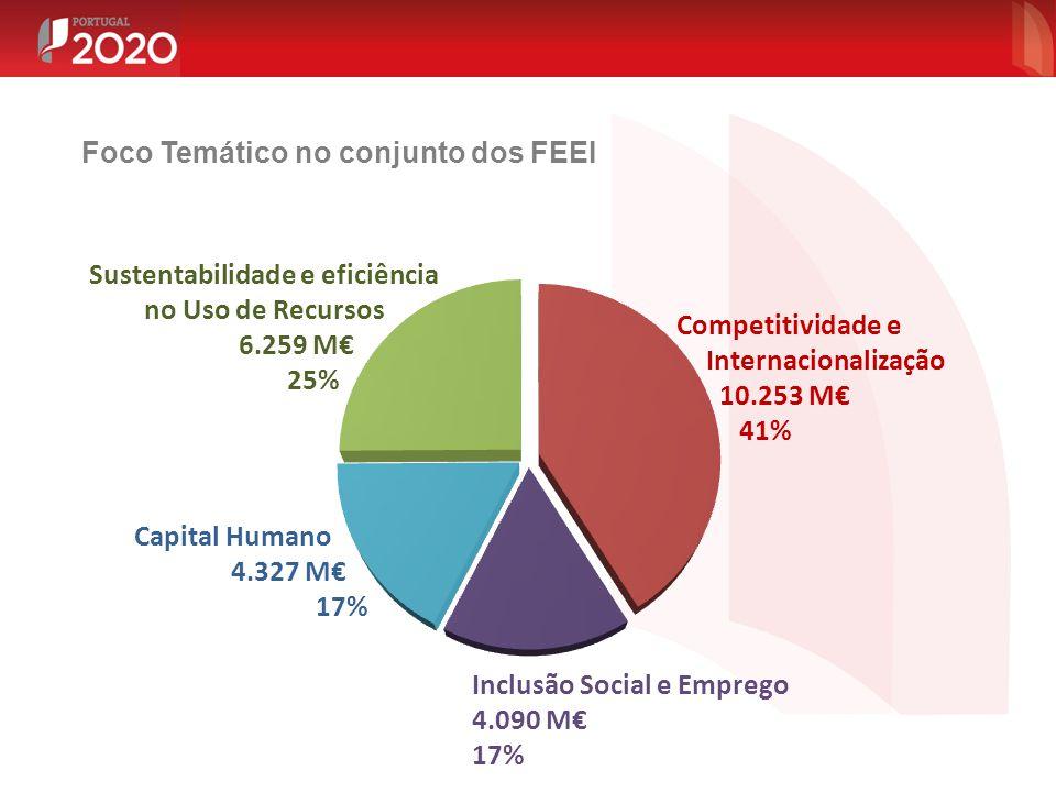 Sustentabilidade e eficiência no Uso de Recursos 6.259 M€