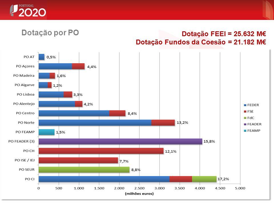 Dotação por PO Dotação FEEI = 25.632 M€