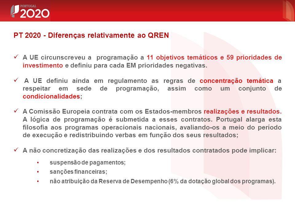 PT 2020 - Diferenças relativamente ao QREN