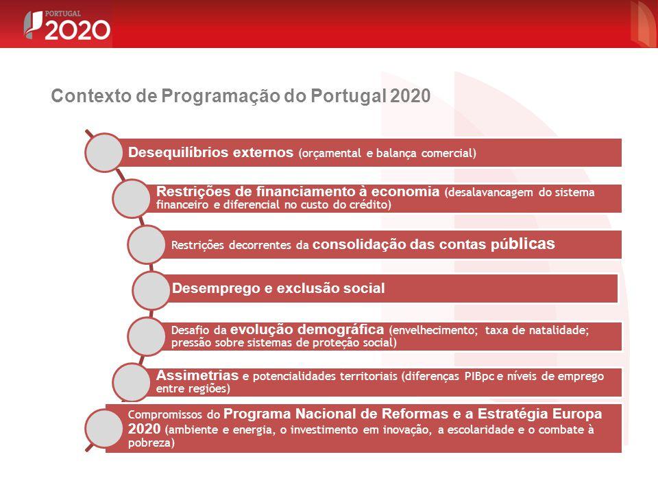 Contexto de Programação do Portugal 2020