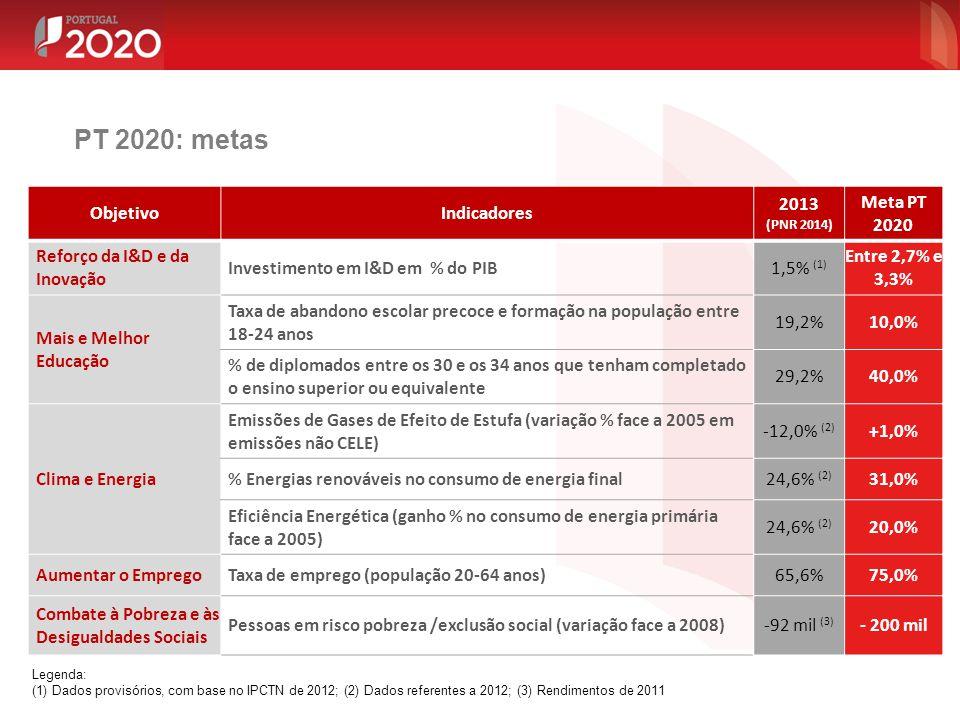 PT 2020: metas Objetivo Indicadores 2013 (PNR 2014) Meta PT 2020