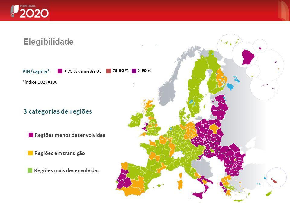 Elegibilidade 3 categorias de regiões PIB/capita*