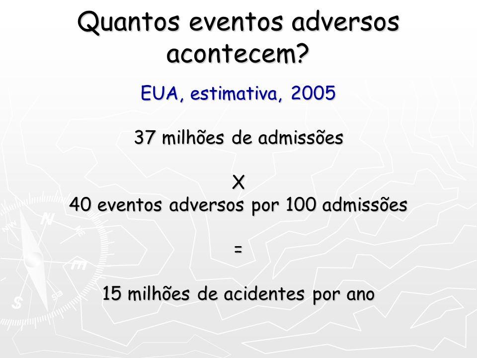 Quantos eventos adversos acontecem