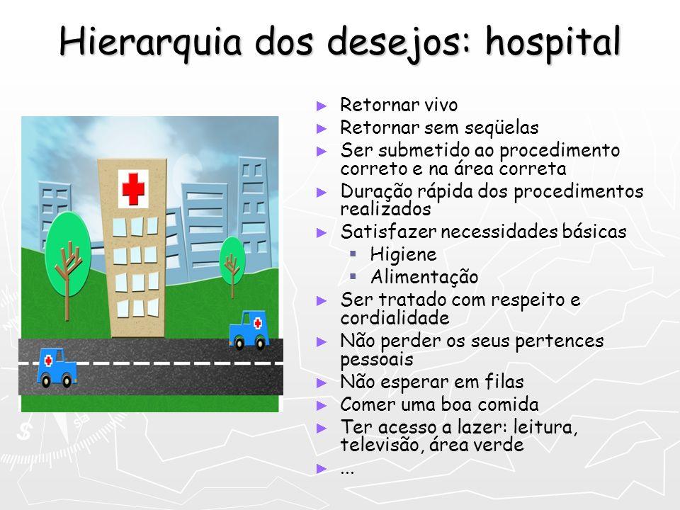 Hierarquia dos desejos: hospital