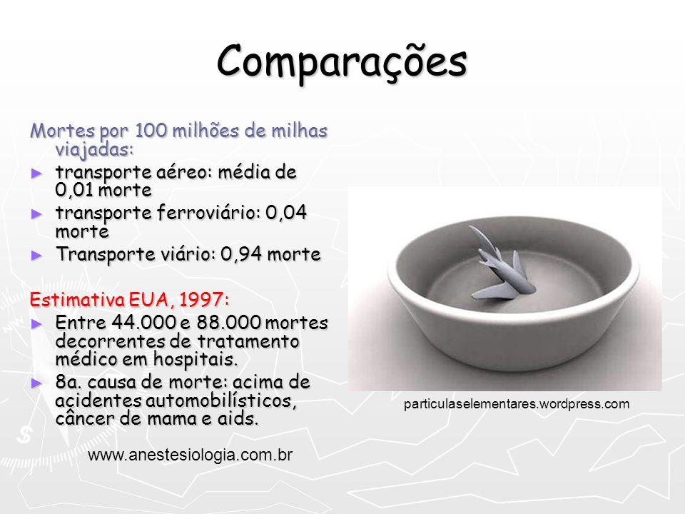 Comparações Mortes por 100 milhões de milhas viajadas: