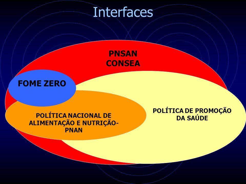 Interfaces PNSAN CONSEA FOME ZERO POLÍTICA DE PROMOÇÃO DA SAÚDE