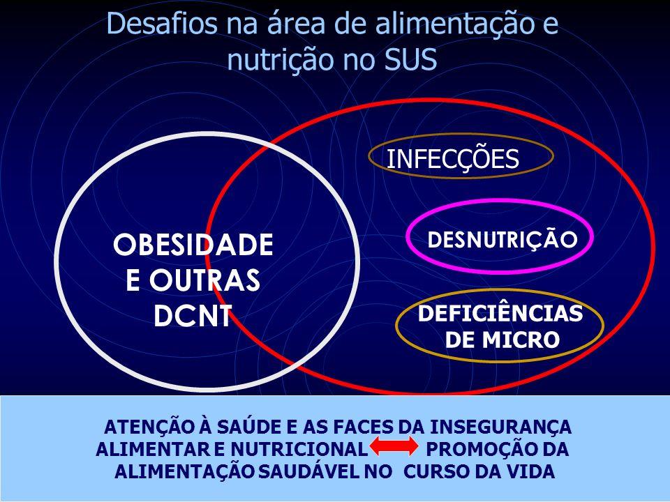 OBESIDADE E OUTRAS DCNT