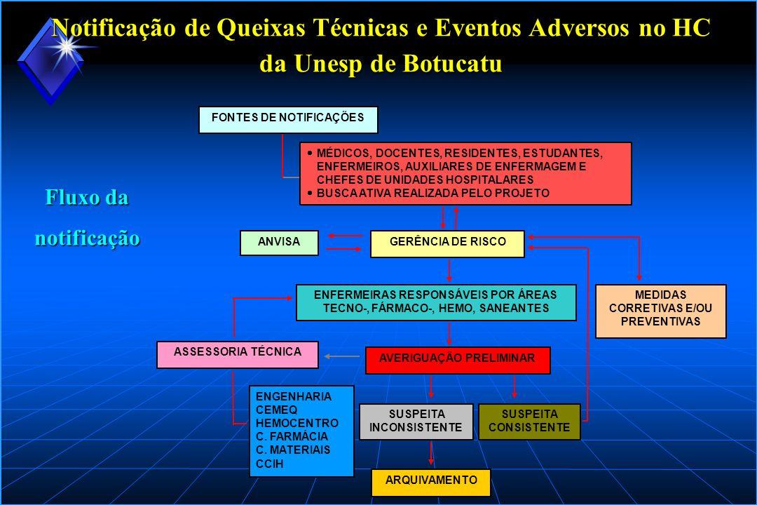 Notificação de Queixas Técnicas e Eventos Adversos no HC da Unesp de Botucatu