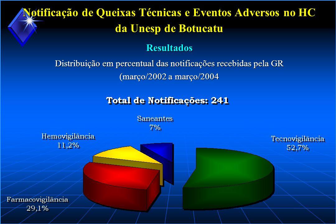 Distribuição em percentual das notificações recebidas pela GR