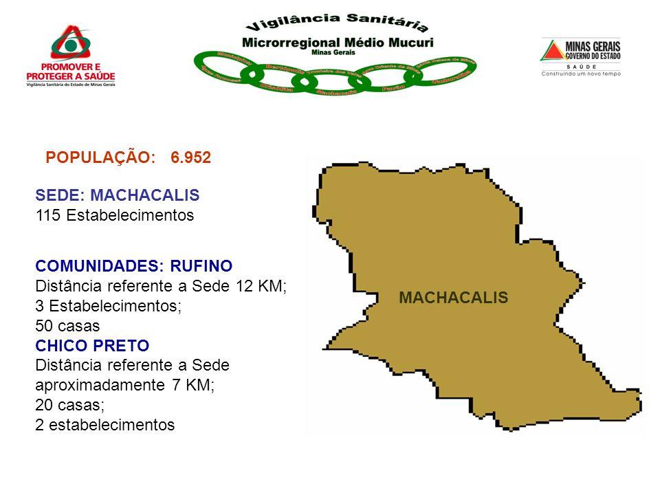 POPULAÇÃO: 6.952. SEDE: MACHACALIS. 115 Estabelecimentos. COMUNIDADES: RUFINO. Distância referente a Sede 12 KM;