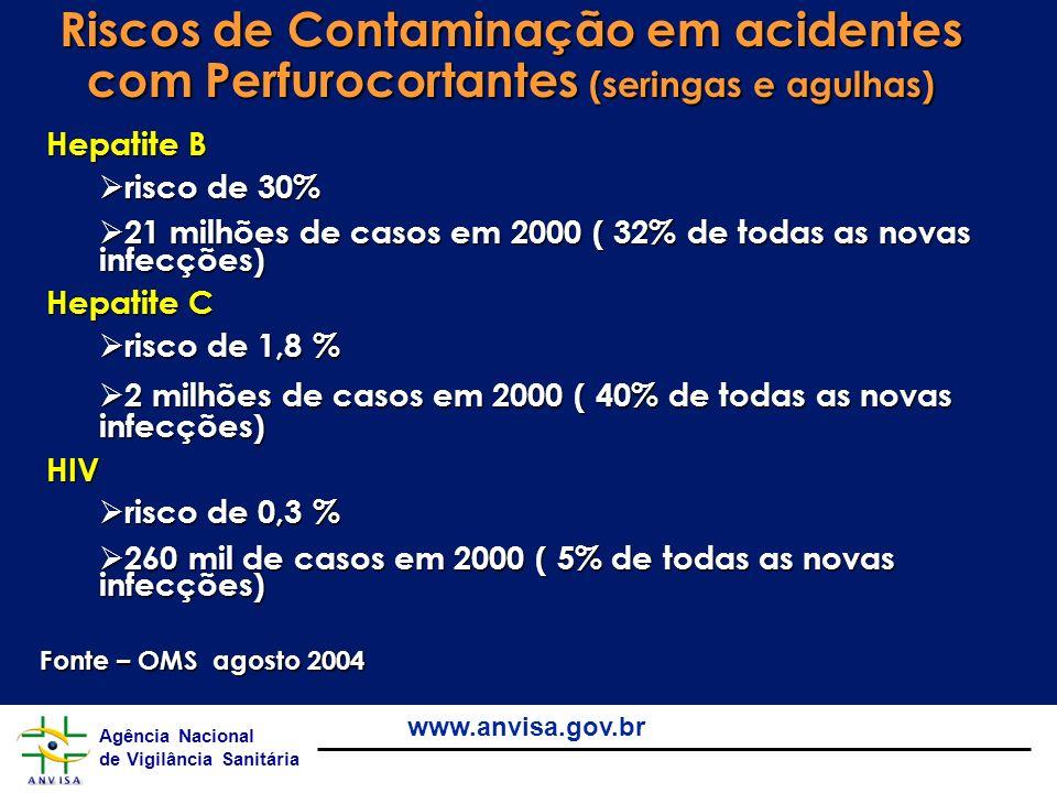Riscos de Contaminação em acidentes com Perfurocortantes (seringas e agulhas)