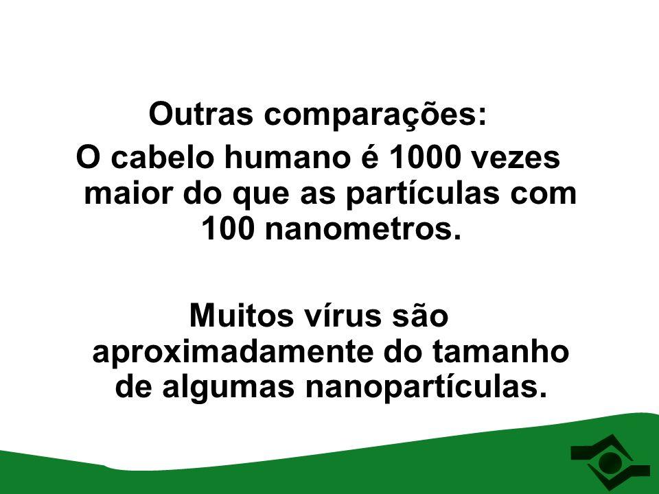 Muitos vírus são aproximadamente do tamanho de algumas nanopartículas.