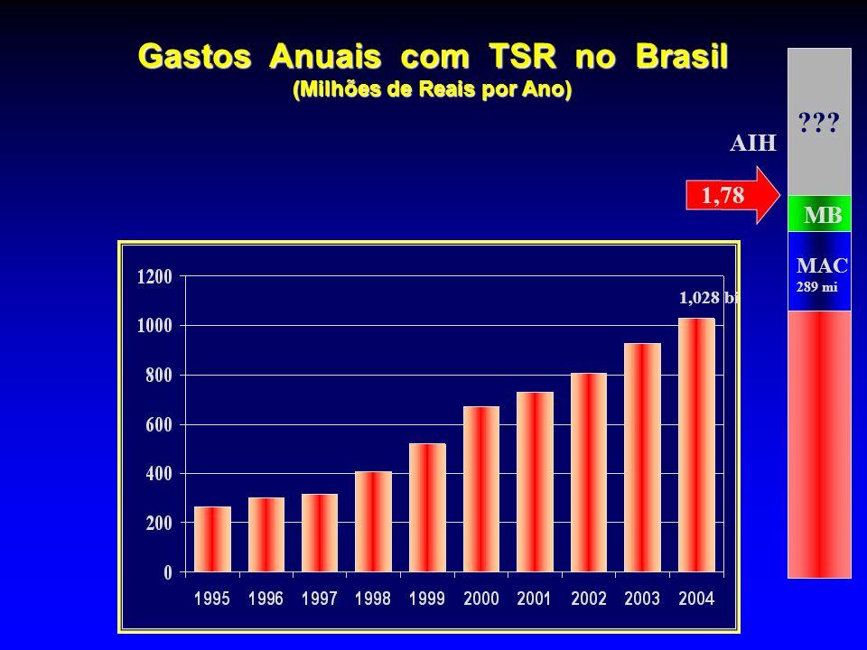 Gastos Anuais com TSR no Brasil (Milhões de Reais por Ano)