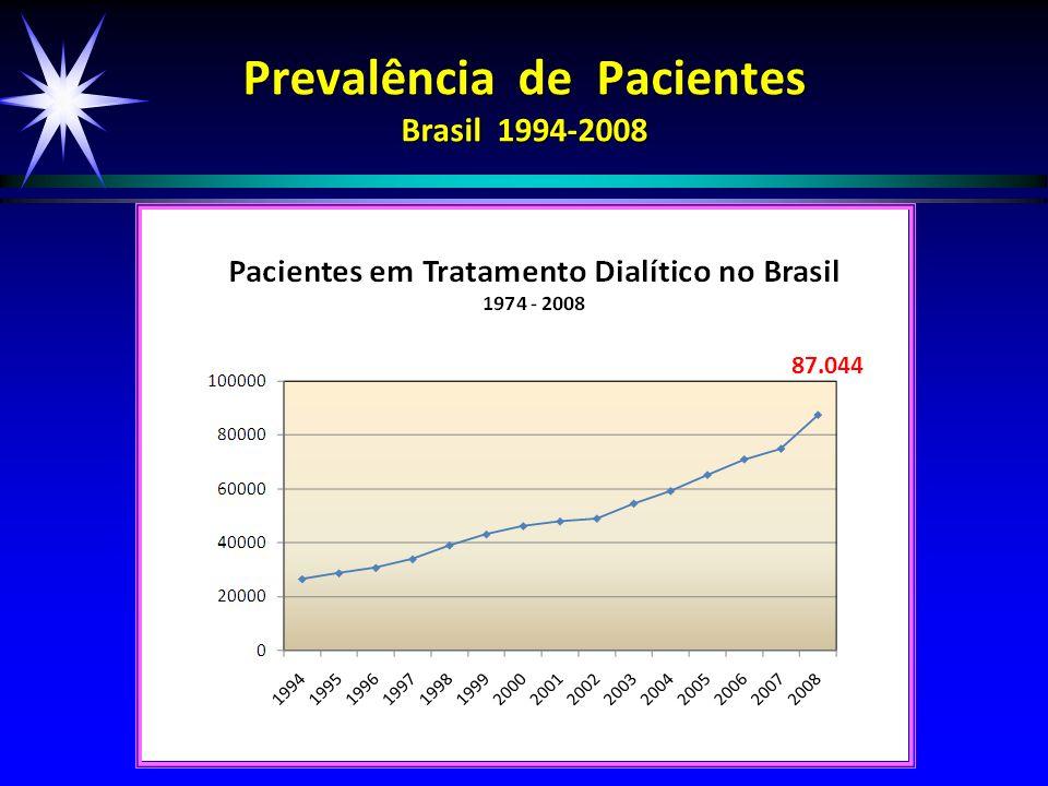 Prevalência de Pacientes Brasil 1994-2008