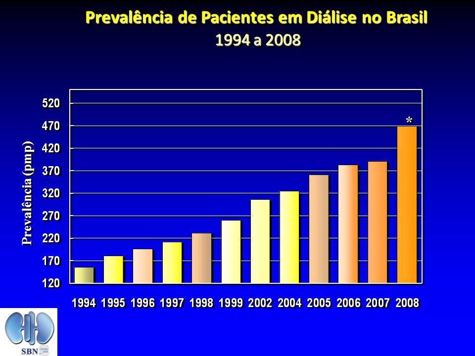 Prevalência de Pacientes em Diálise no Brasil 1994 a 2008