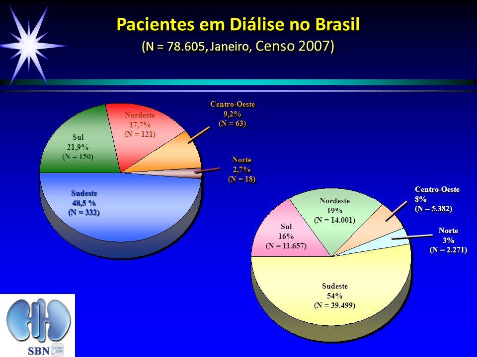 Pacientes em Diálise no Brasil (N = 78.605, Janeiro, Censo 2007)