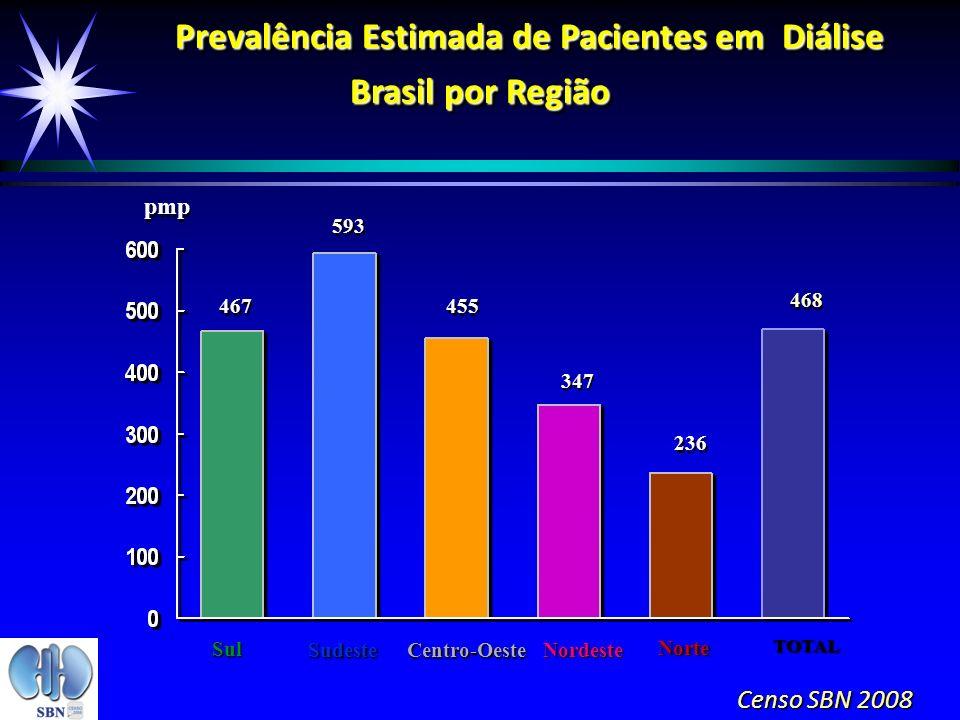 Prevalência Estimada de Pacientes em Diálise