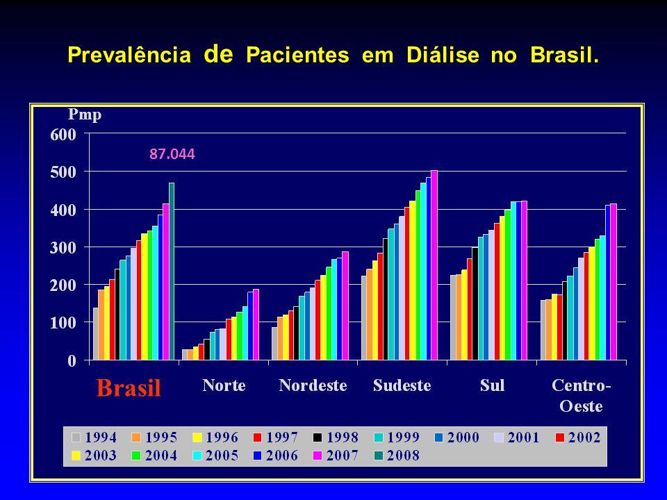 Prevalência de Pacientes em Diálise no Brasil.